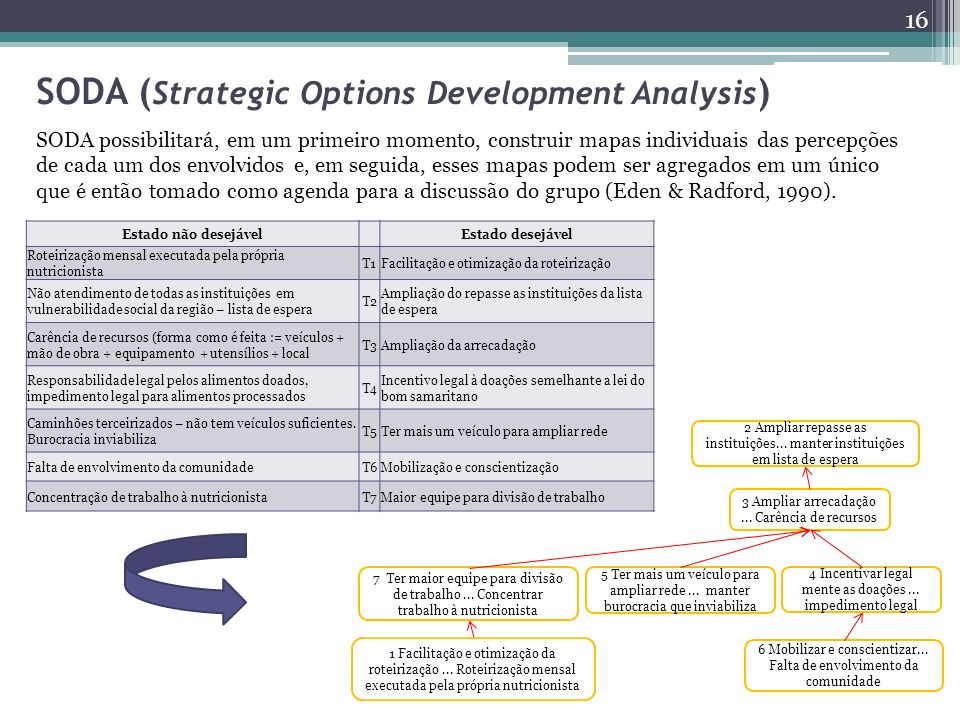 SODA (Strategic Options Development Analysis)