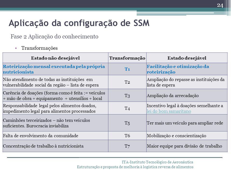 Aplicação da configuração de SSM