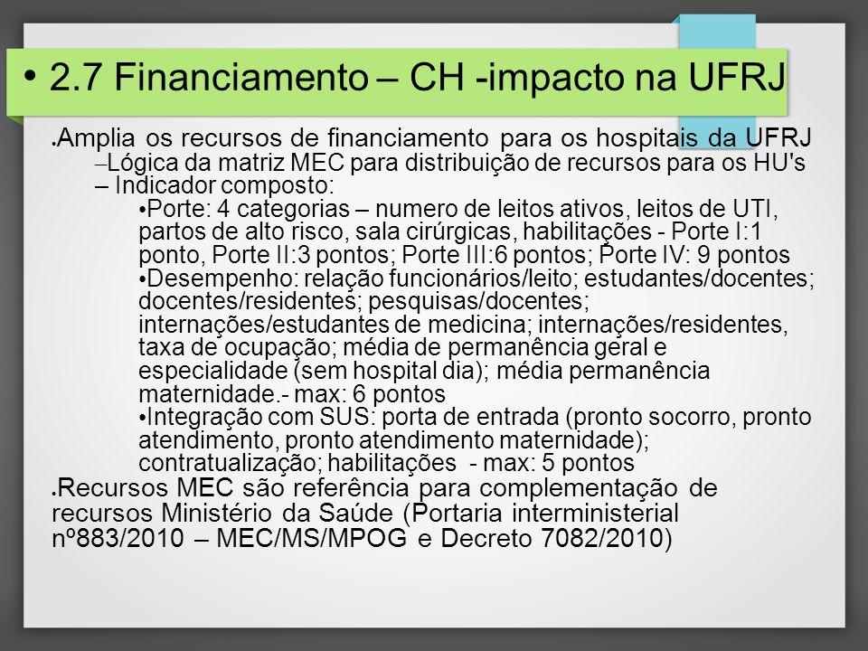 2.7 Financiamento – CH -impacto na UFRJ