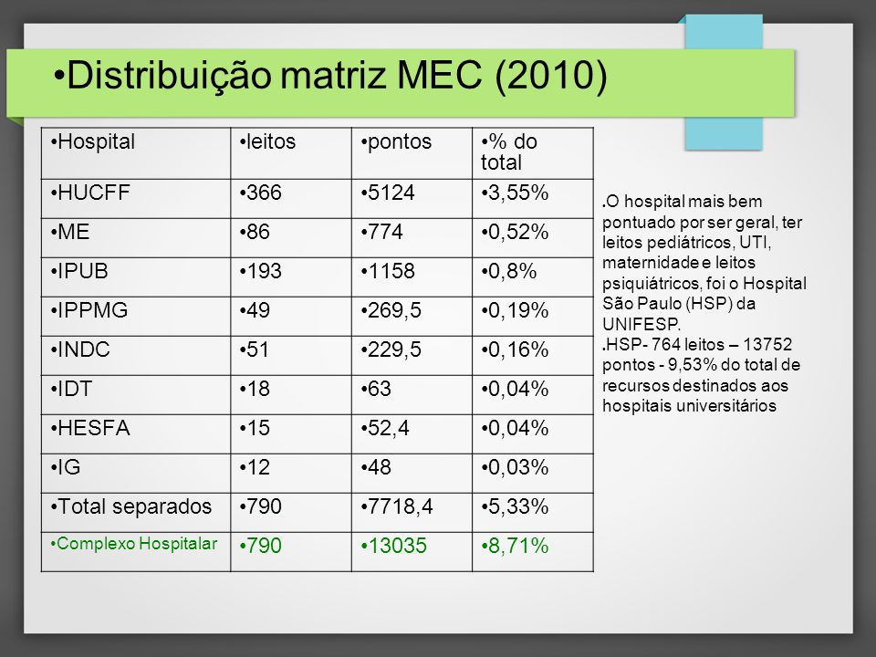 Distribuição matriz MEC (2010)