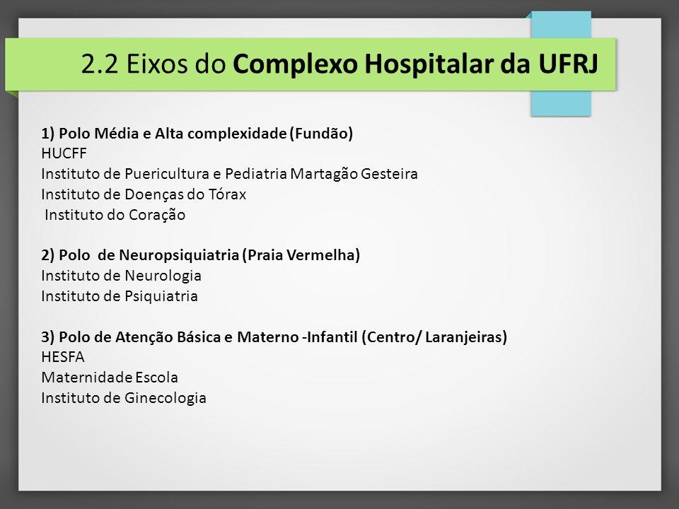 2.2 Eixos do Complexo Hospitalar da UFRJ