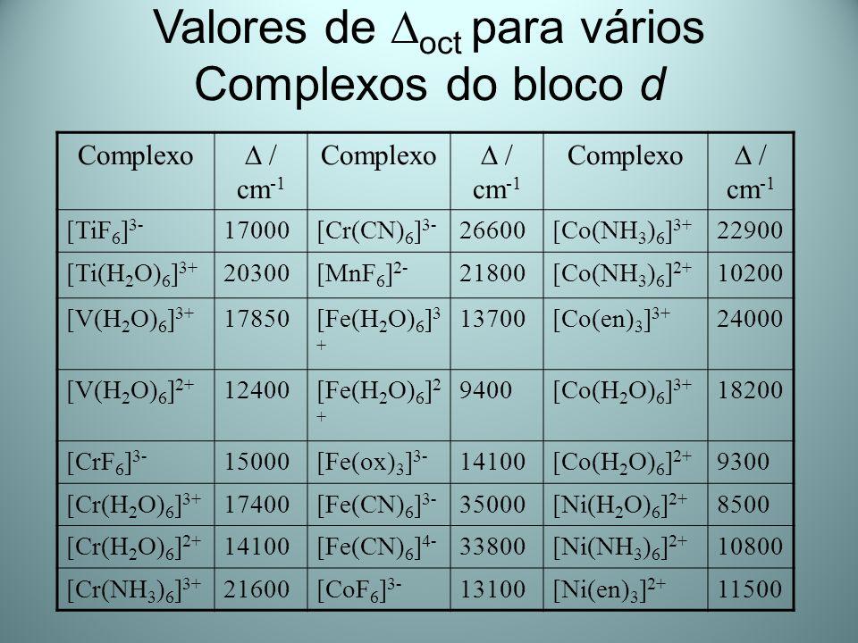 Valores de oct para vários Complexos do bloco d