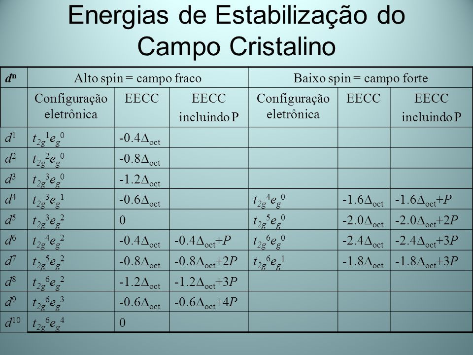 Energias de Estabilização do Campo Cristalino