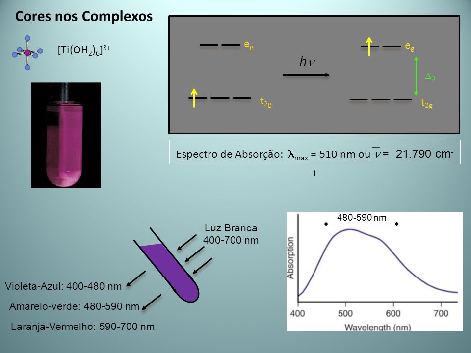 Espectro de Absorção: lmax = 510 nm ou n = 21.790 cm-1