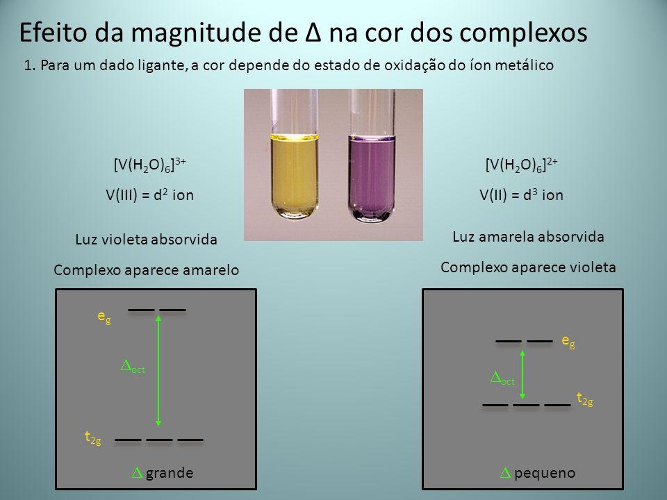 Efeito da magnitude de Δ na cor dos complexos