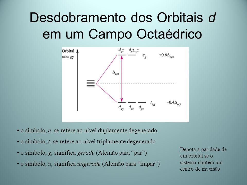 Desdobramento dos Orbitais d em um Campo Octaédrico