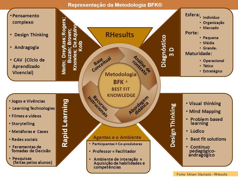 Representação da Metodologia BFK®