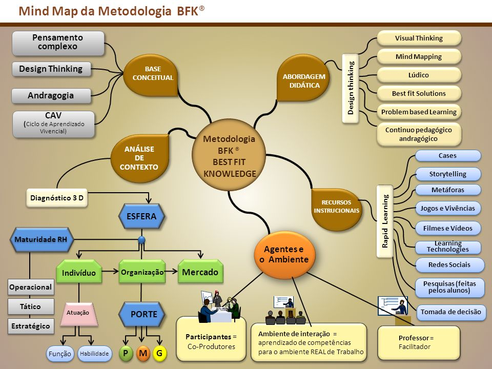 Mind Map da Metodologia BFK®