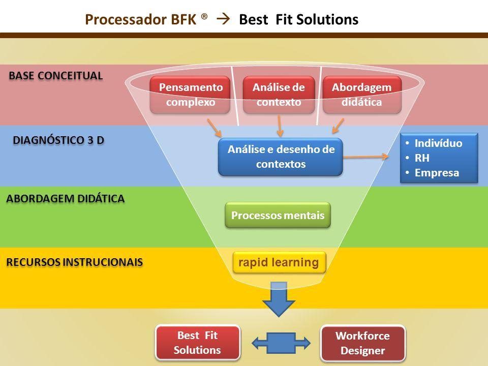 Processador BFK ®  Best Fit Solutions