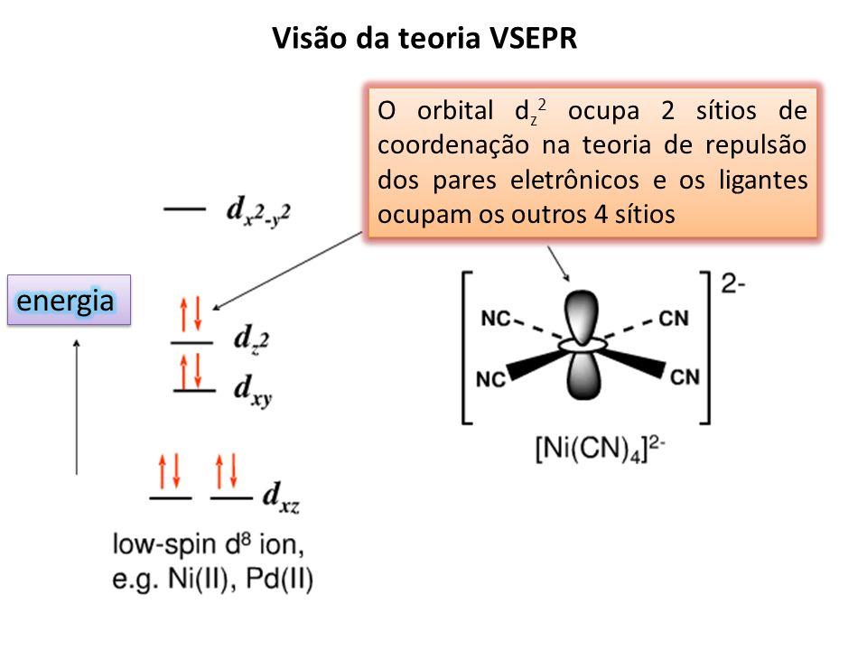 Visão da teoria VSEPR energia