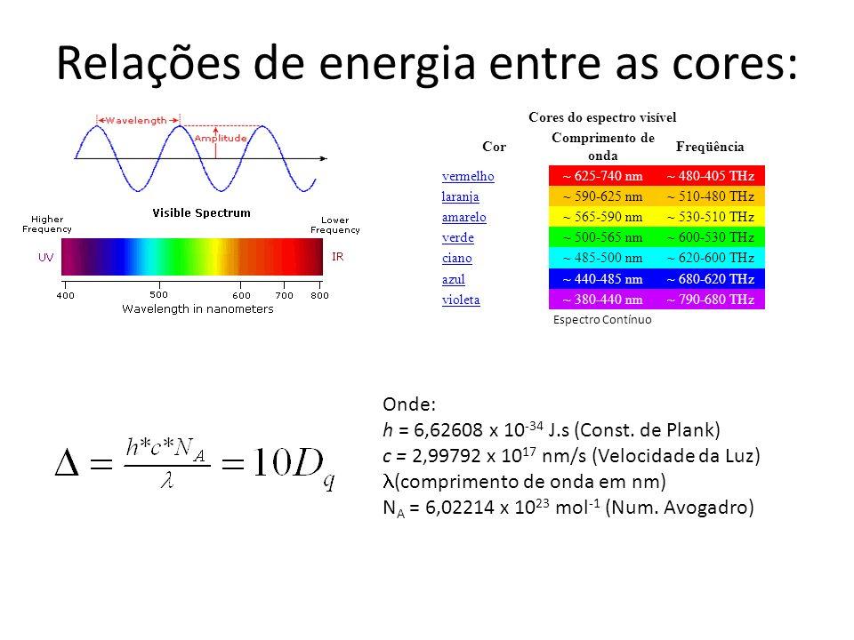 Cores do espectro visível