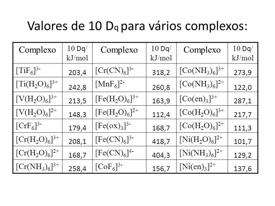 Valores de 10 Dq para vários complexos: