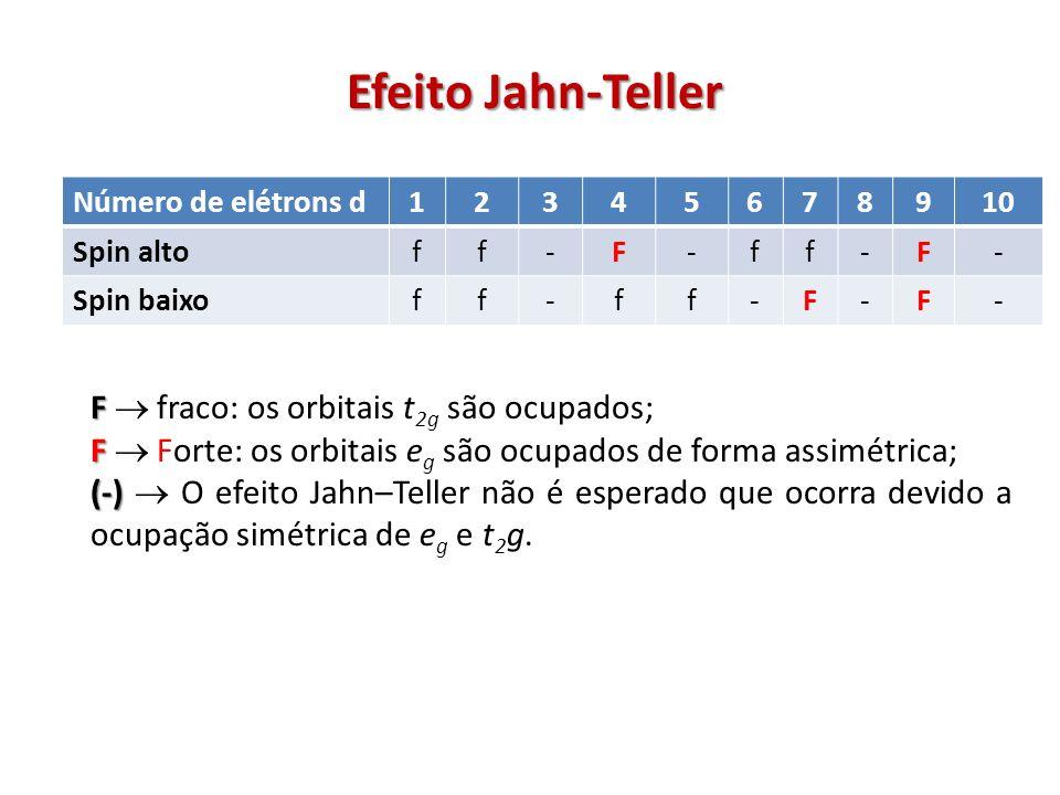Efeito Jahn-Teller F  fraco: os orbitais t2g são ocupados;