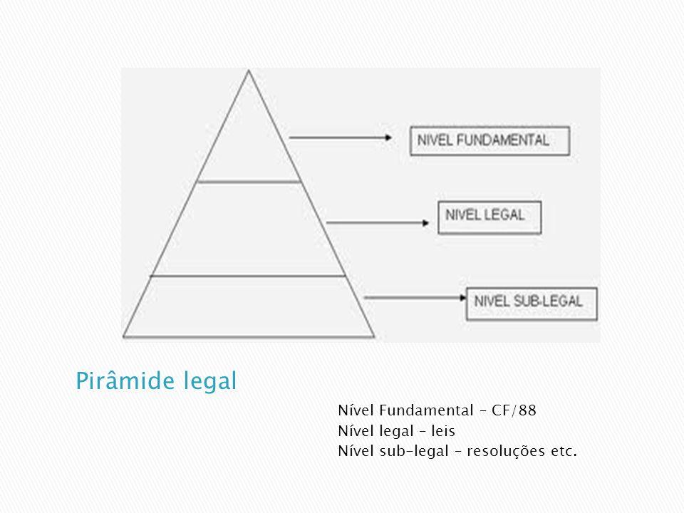 Pirâmide legal Nível Fundamental – CF/88 Nível legal – leis