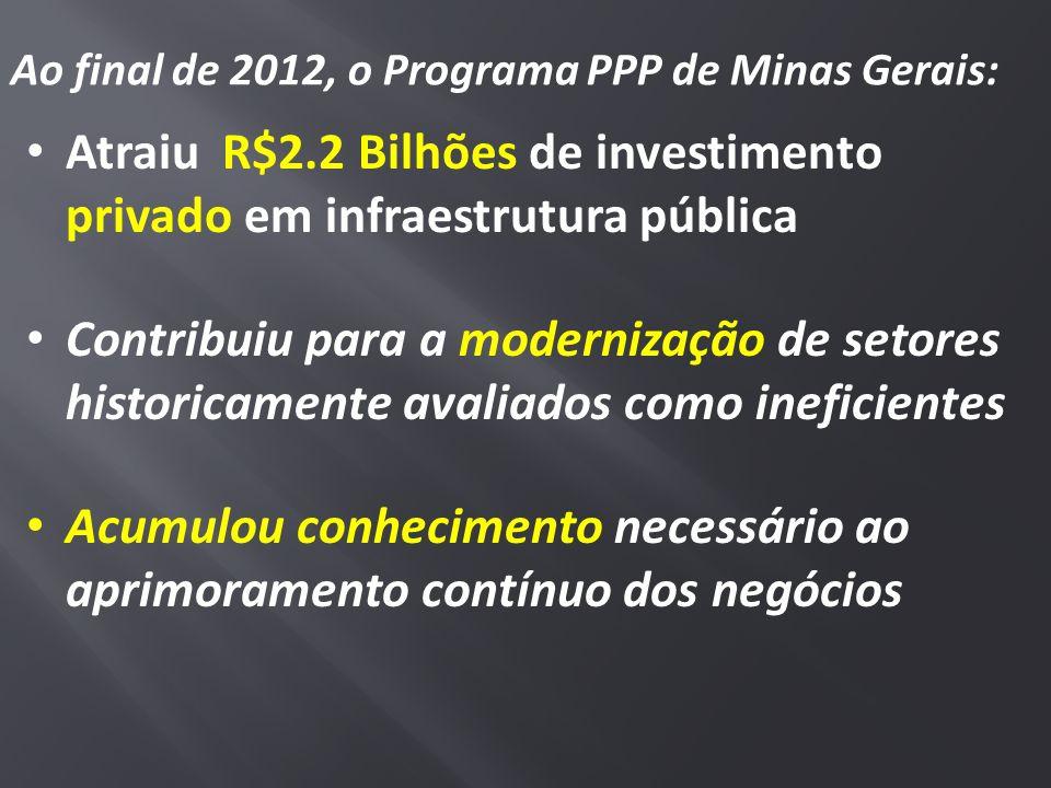Atraiu R$2.2 Bilhões de investimento privado em infraestrutura pública