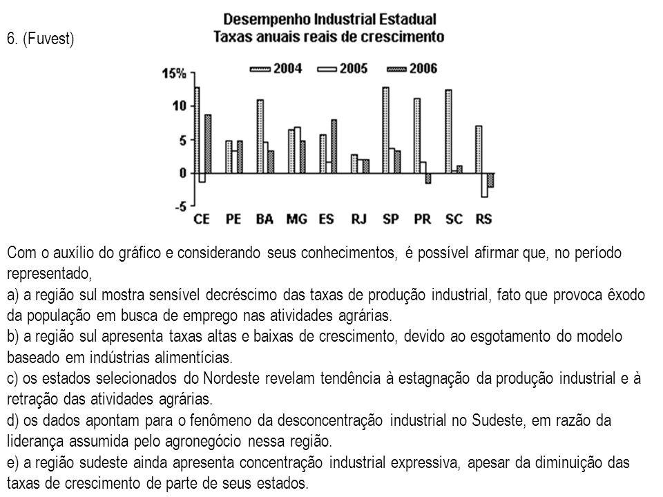 6. (Fuvest) Com o auxílio do gráfico e considerando seus conhecimentos, é possível afirmar que, no período representado,