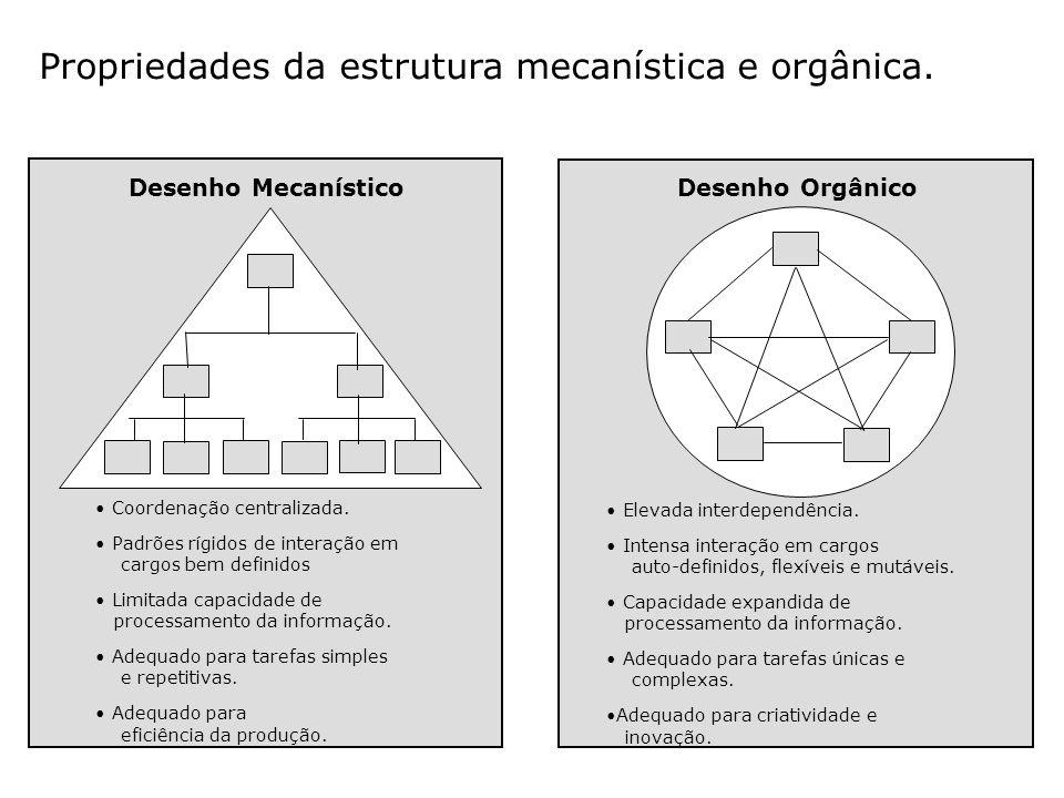 Propriedades da estrutura mecanística e orgânica.