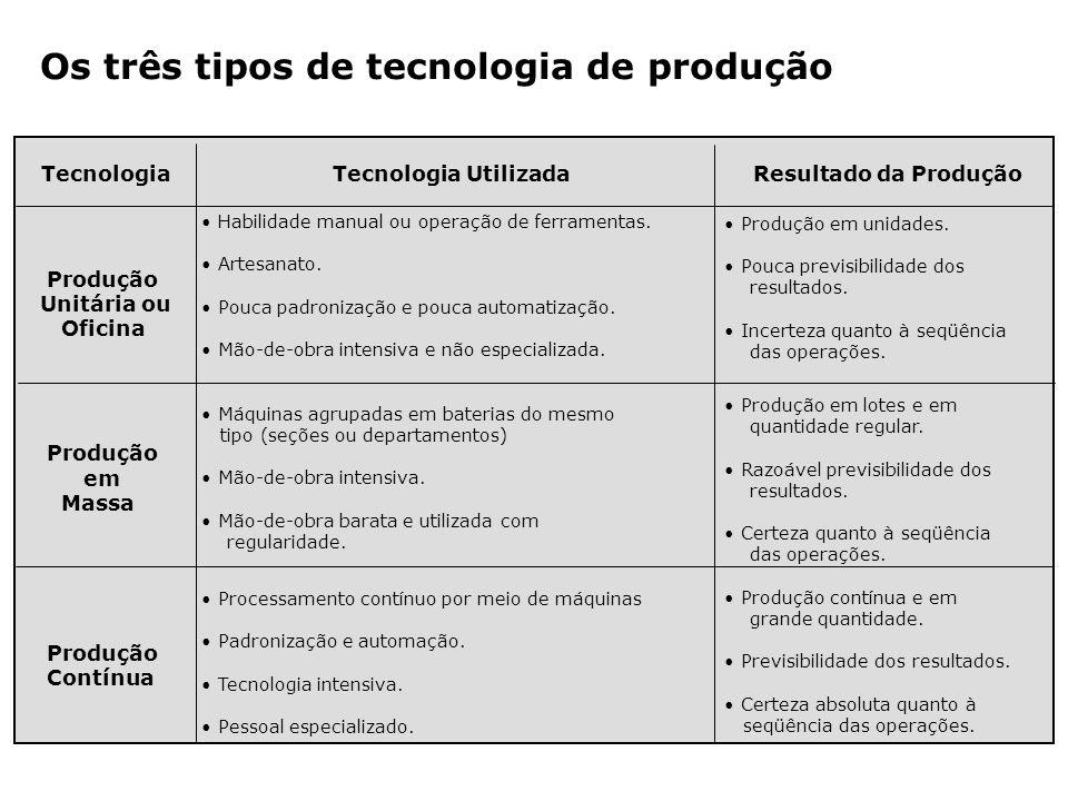 Os três tipos de tecnologia de produção