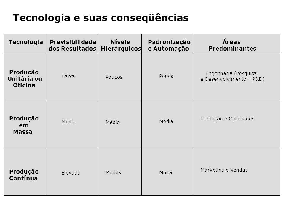 Tecnologia e suas conseqüências