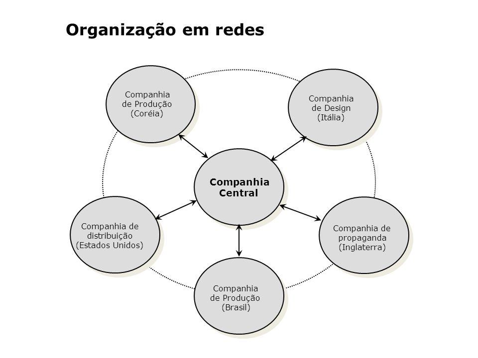 Organização em redes Companhia Central Companhia de Produção Companhia