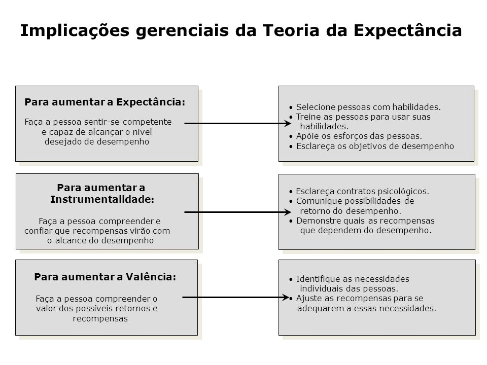 Implicações gerenciais da Teoria da Expectância