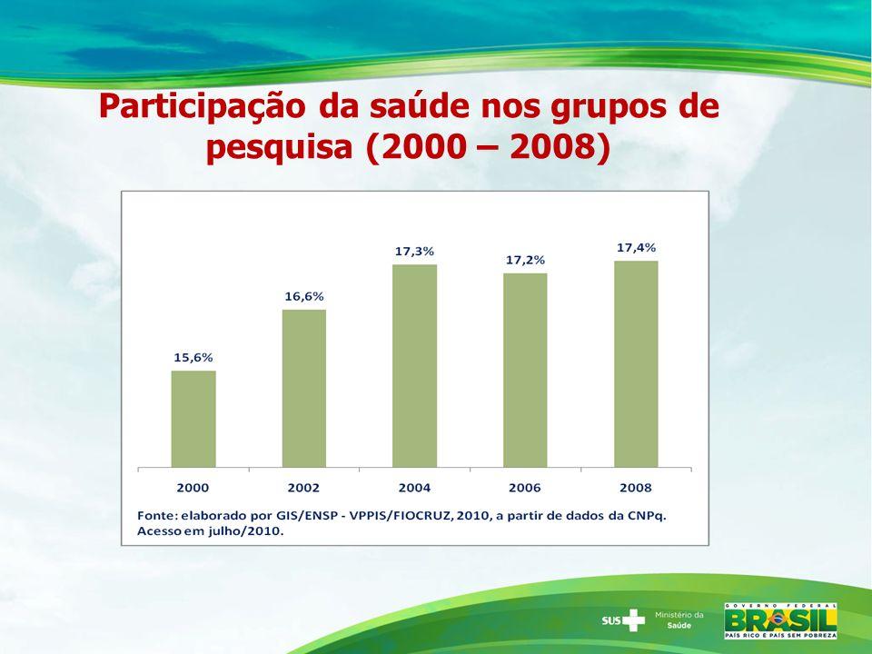 Participação da saúde nos grupos de pesquisa (2000 – 2008)