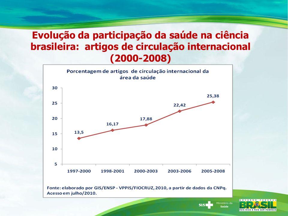 Evolução da participação da saúde na ciência brasileira: artigos de circulação internacional (2000-2008)