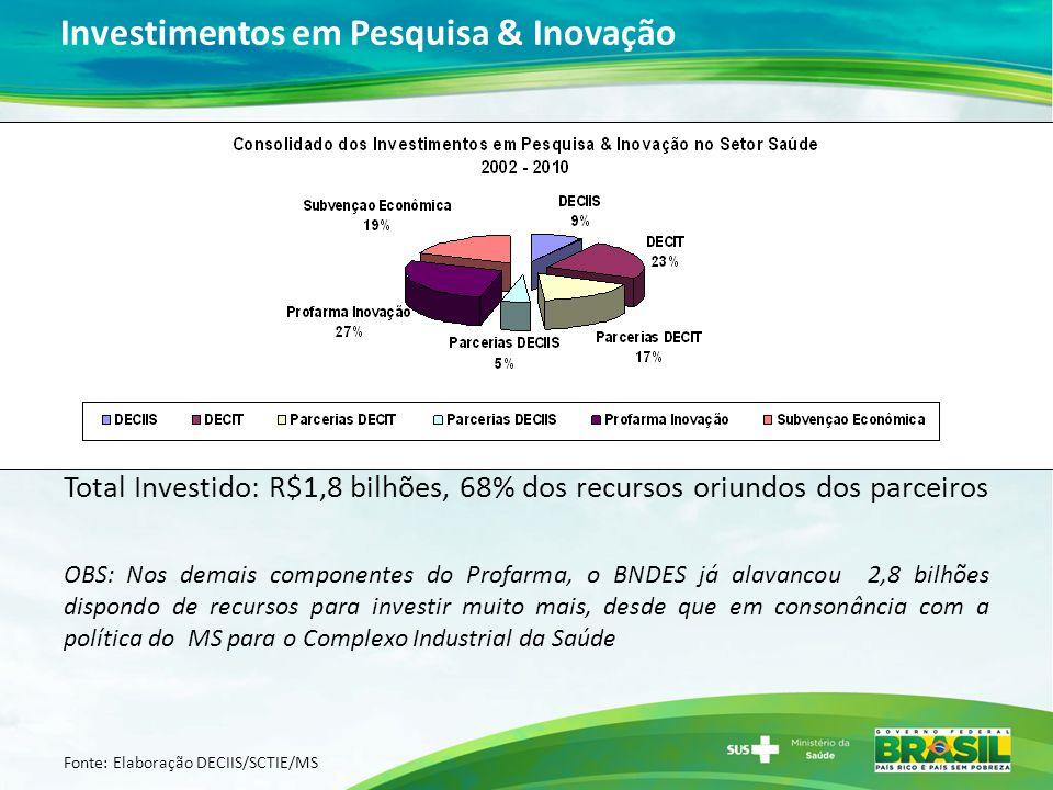 Investimentos em Pesquisa & Inovação