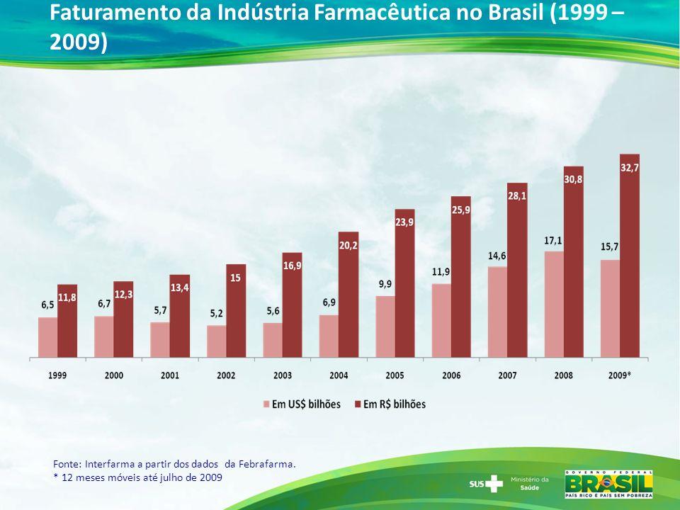 Faturamento da Indústria Farmacêutica no Brasil (1999 – 2009)