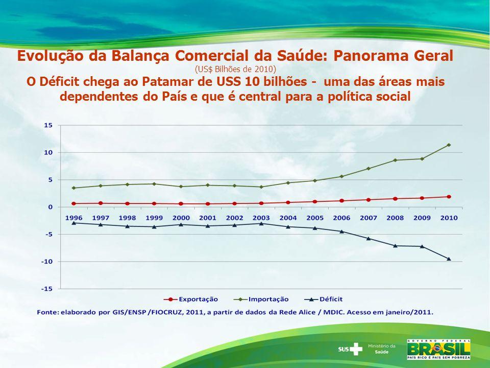 Evolução da Balança Comercial da Saúde: Panorama Geral (US$ Bilhões de 2010)