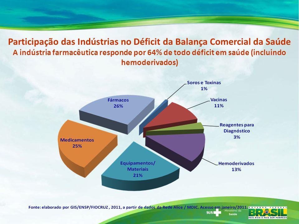 Participação das Indústrias no Déficit da Balança Comercial da Saúde A indústria farmacêutica responde por 64% de todo déficit em saúde (incluindo hemoderivados)