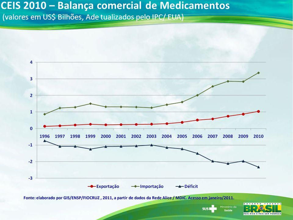 CEIS 2010 – Balança comercial de Medicamentos (valores em US$ Bilhões, Ade tualizados pelo IPC/ EUA)