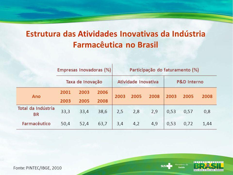Empresas Inovadoras (%) Participação do faturamento (%)