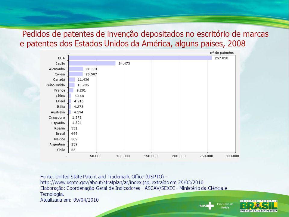 Pedidos de patentes de invenção depositados no escritório de marcas e patentes dos Estados Unidos da América, alguns países, 2008