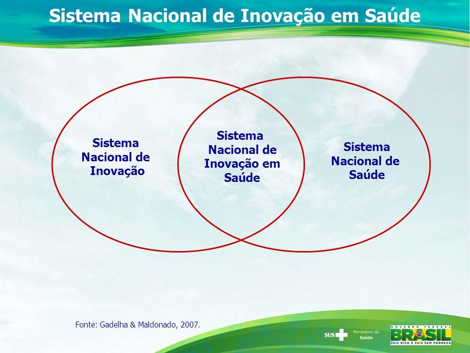 Sistema Nacional de Inovação em Saúde