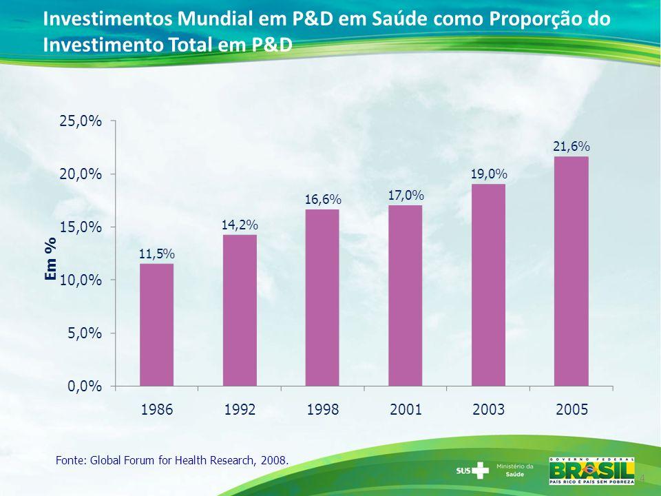 Investimentos Mundial em P&D em Saúde como Proporção do Investimento Total em P&D