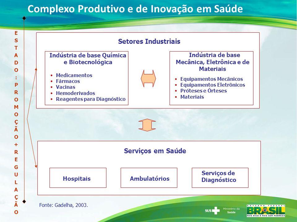 Complexo Produtivo e de Inovação em Saúde