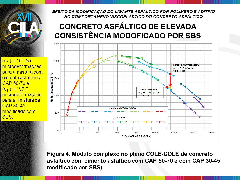 CONCRETO ASFÁLTICO DE ELEVADA CONSISTÊNCIA MODOFICADO POR SBS