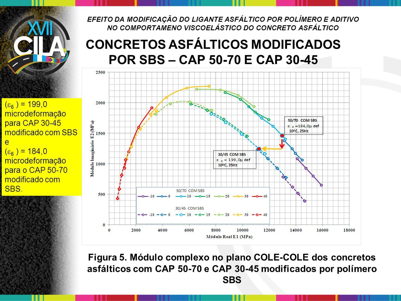 CONCRETOS ASFÁLTICOS MODIFICADOS POR SBS – CAP 50-70 E CAP 30-45