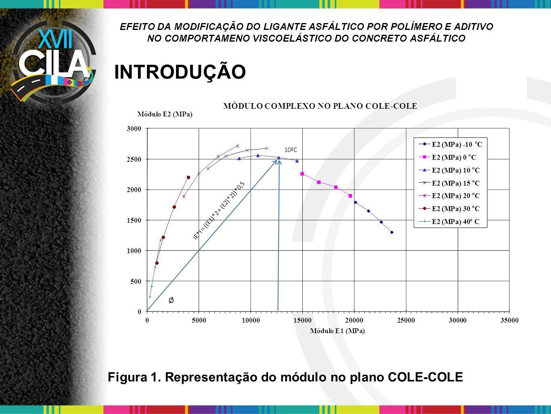 INTRODUÇÃO Figura 1. Representação do módulo no plano COLE-COLE