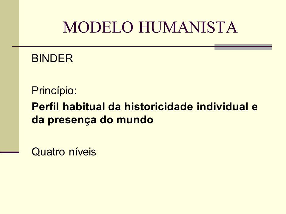 MODELO HUMANISTA BINDER Princípio: Perfil habitual da historicidade individual e da presença do mundo Quatro níveis