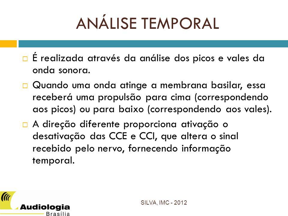 ANÁLISE TEMPORAL É realizada através da análise dos picos e vales da onda sonora.