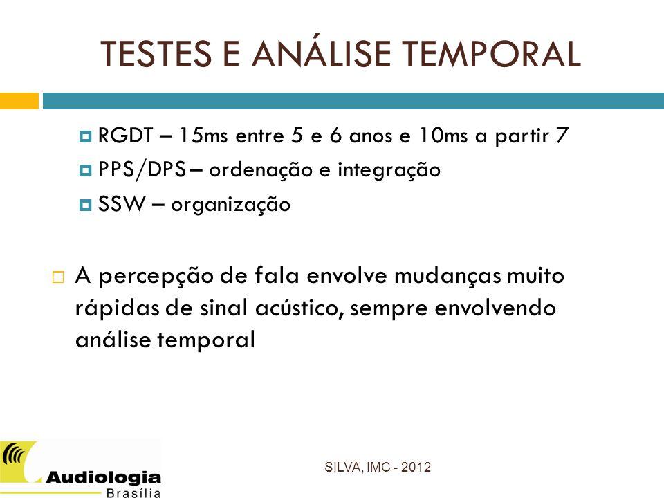 TESTES E ANÁLISE TEMPORAL