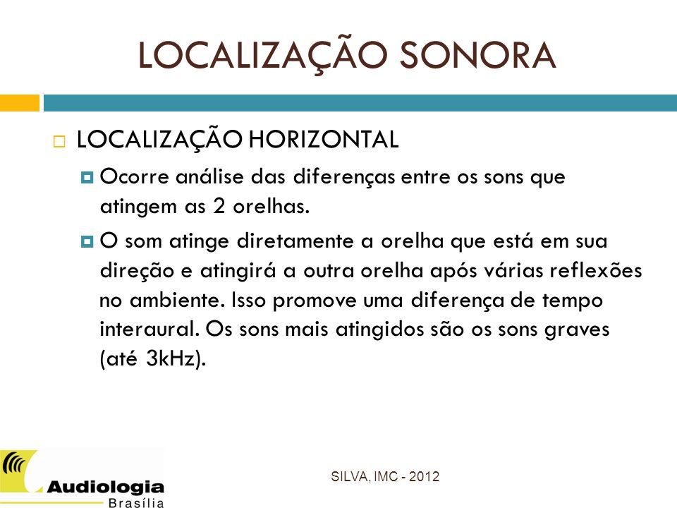 LOCALIZAÇÃO SONORA LOCALIZAÇÃO HORIZONTAL