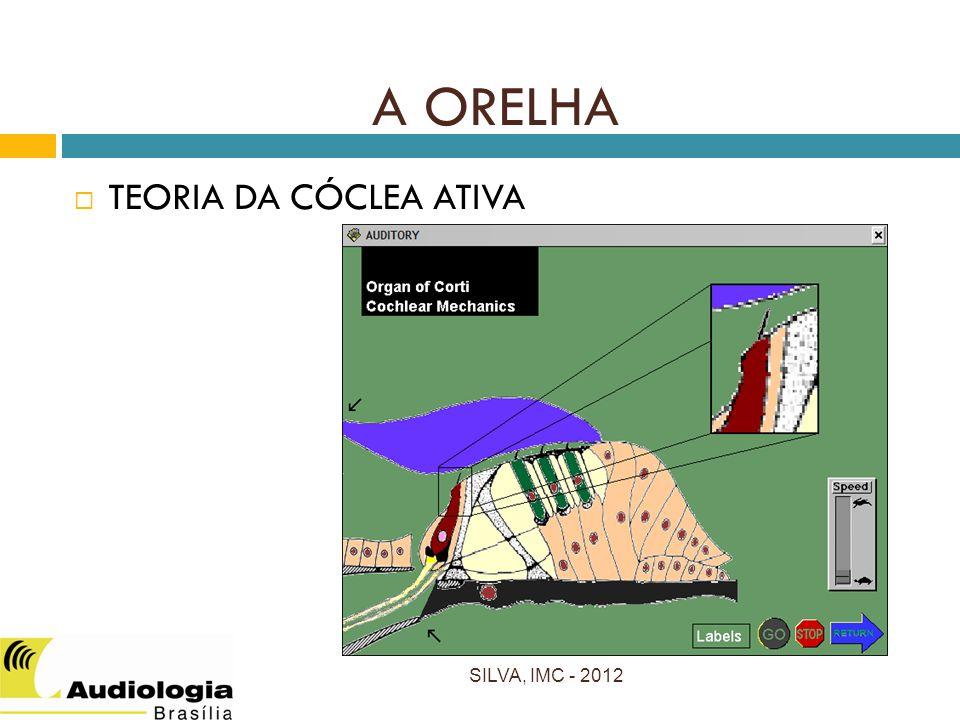 A ORELHA TEORIA DA CÓCLEA ATIVA SILVA, IMC - 2012