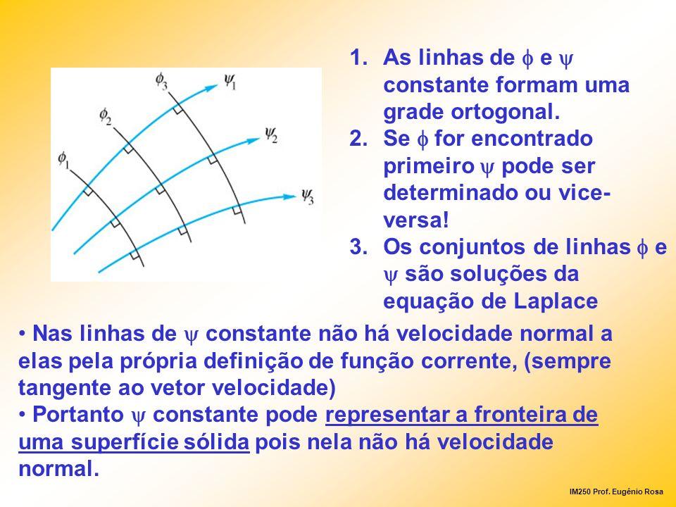 As linhas de f e y constante formam uma grade ortogonal.