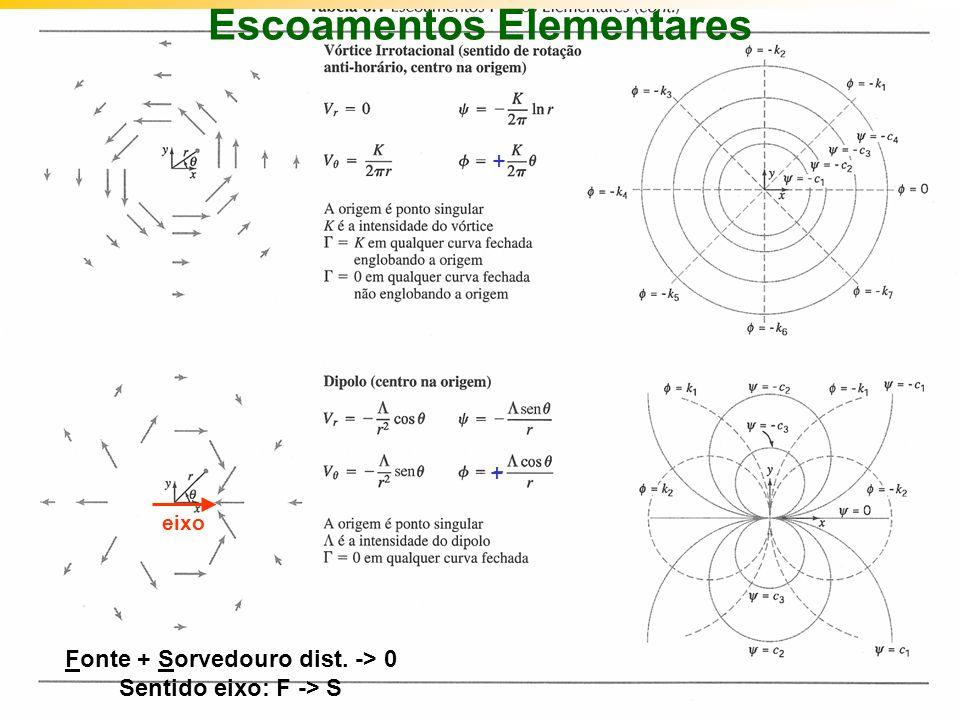 Escoamentos Elementares Fonte + Sorvedouro dist. -> 0