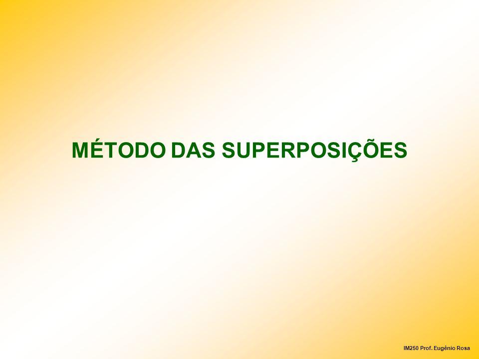 MÉTODO DAS SUPERPOSIÇÕES
