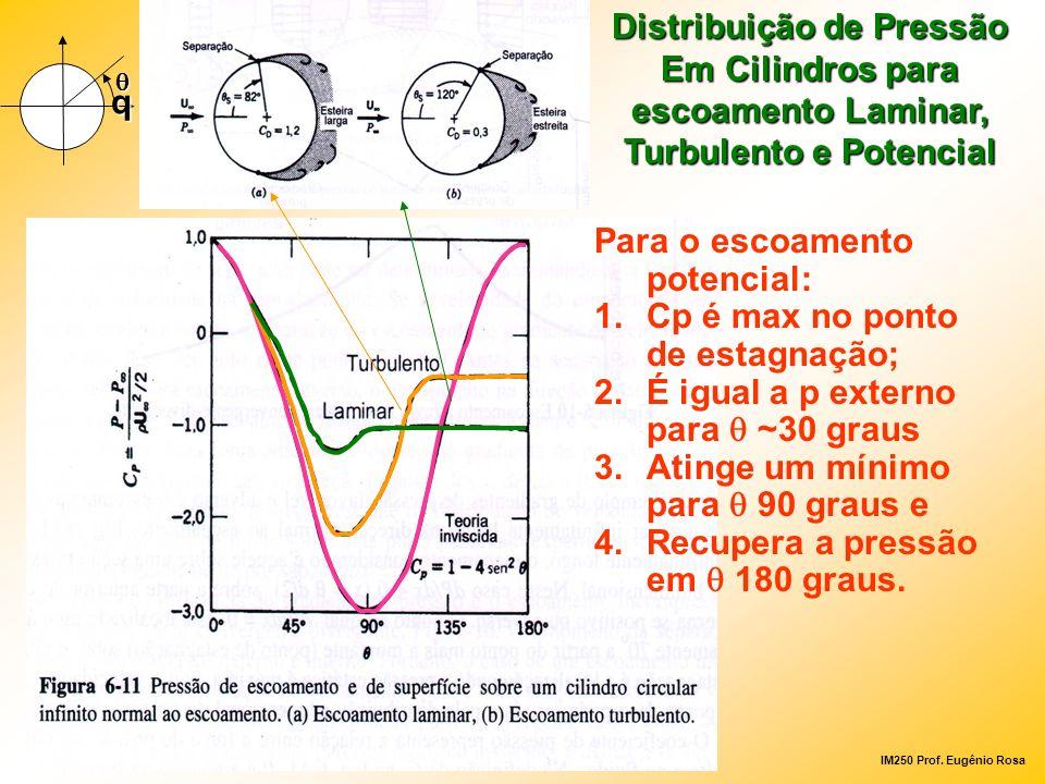 Para o escoamento potencial: Cp é max no ponto de estagnação;