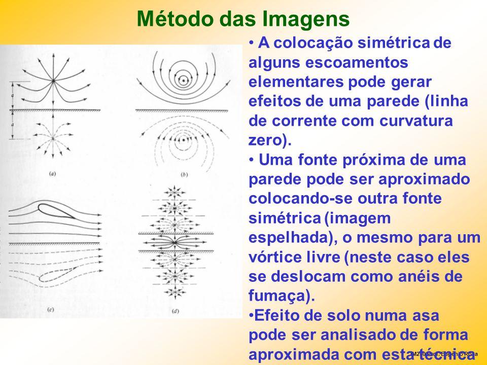 Método das Imagens A colocação simétrica de alguns escoamentos elementares pode gerar efeitos de uma parede (linha de corrente com curvatura zero).